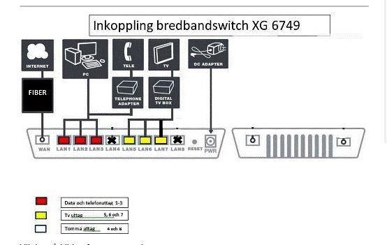 Anslutning bredbandswitch